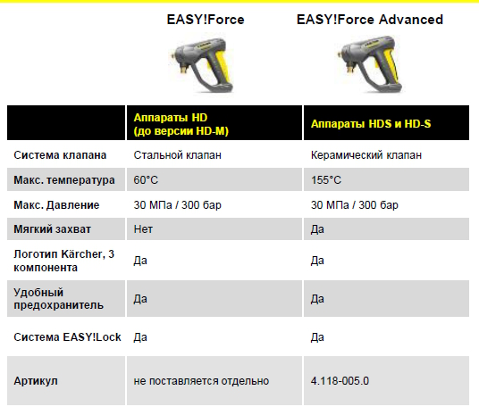 Характеристики Karcher EASY!FORCE и EASY!Force Advanced